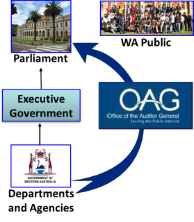 Role of OAG in Govt
