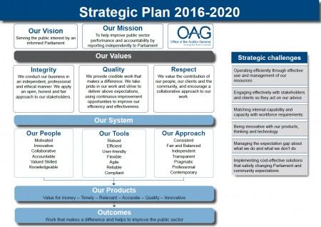 Strategic-Plan-2016-2020