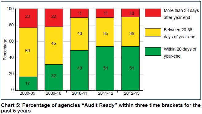 audit results report