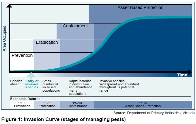 Figure 1 Invasion Curve (stages of managing pests)