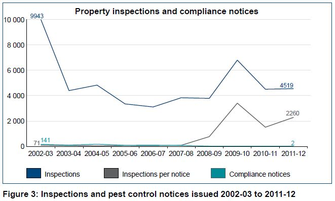 Figure 3 Inspections and pest control notices issued 2002-03 to 2011-12