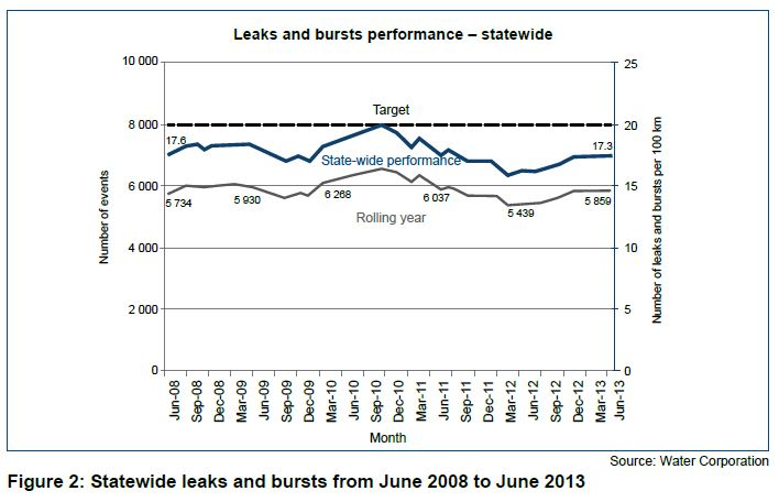 Figure 2 Statewide leaks and bursts from June 2008 to June 2013