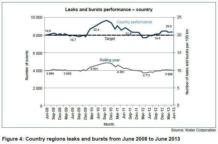 Figure 4 Country regions leaks and bursts from June 2008 to June 2013