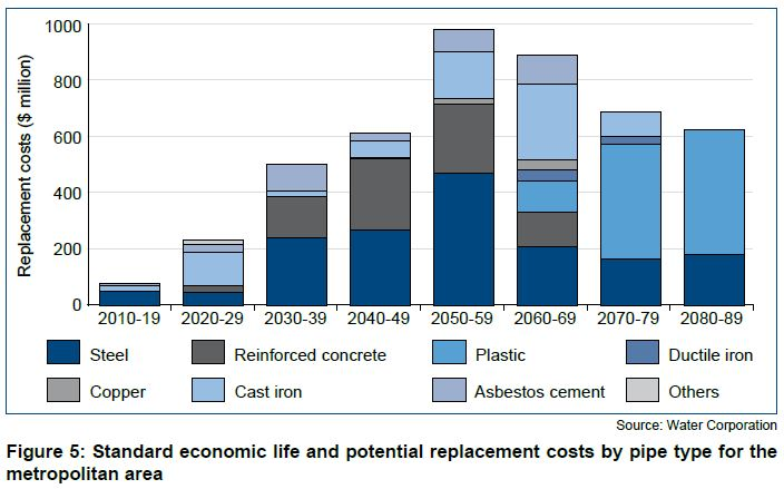 Figure 5 Standard economic life and potential replacement costs by pipe type for the metropolitan area