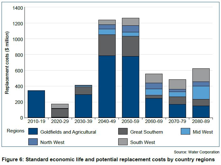Figure 6 Standard economic life and potential replacement costs by country regions