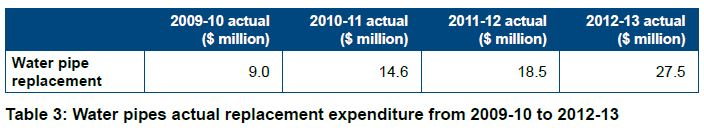 Table 3 Water pipes actual replacement expenditure from 2009-10 to 2012-13
