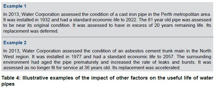 Table 4 Illustrative examples of the impact of other factors on the useful life of water pipes