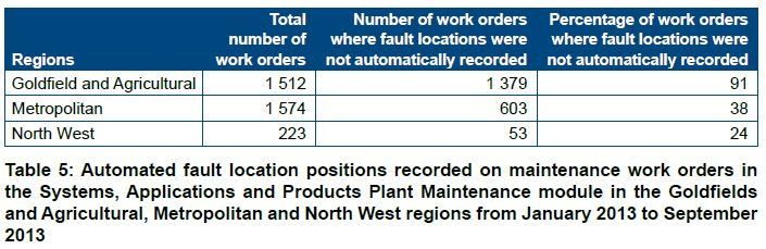 Table 5: Automated fault location positions recorded on maintenance work orders in the Systems, Applications and Products Plant Maintenance module in the Goldfields and Agricultural, Metropolitan and North West regions from January 2013 to September 2013