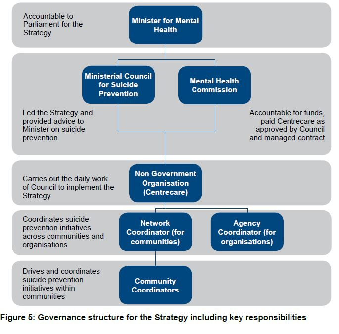 all the different roles and responsibilities of the government Hbs working knowledge: business research for business leaders.