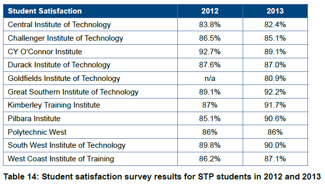 satisfaction rating of graduate school students 1 in the country in its category for student satisfaction in the annual maclean's   in the overall rankings, laurier moved up three spots to no  and a wide range  of programs at the undergraduate and graduate levels, including.