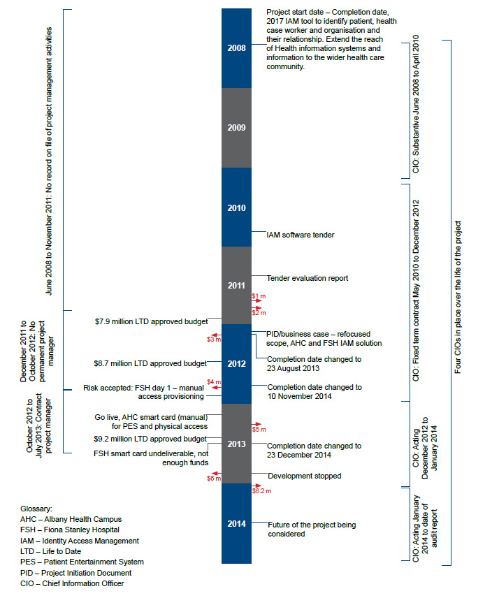 Fig 1: IAM Project Timeline