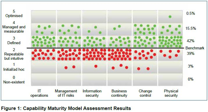 Fig 1: GCCCA Capability Maturity Model Assessment Results