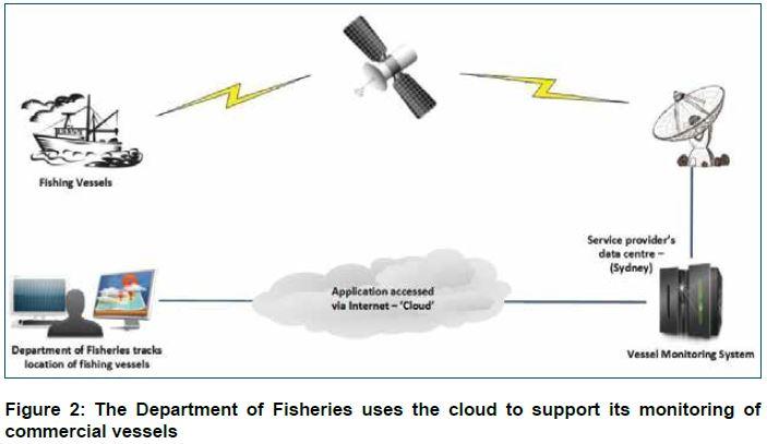 Fig 2: Cloud Computing DoF