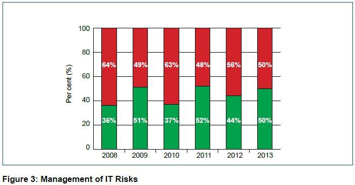 Fig 3: Management of IT Risks