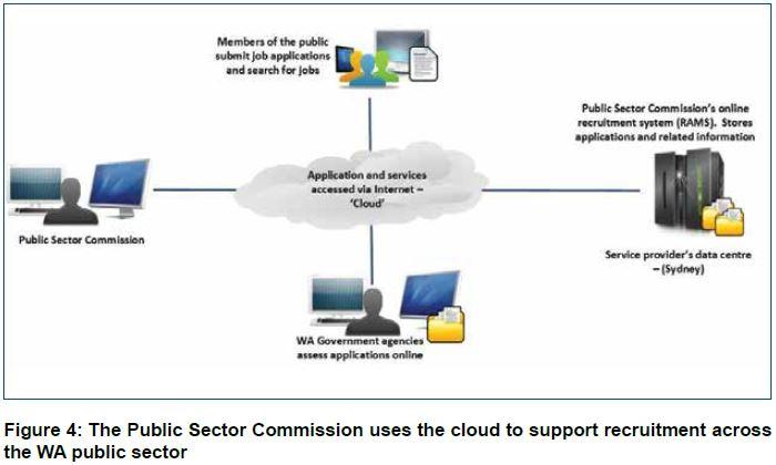 Fig 4: Cloud Computing PSC