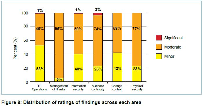 Fig 8: Distribiton of ratings of finds accross each area