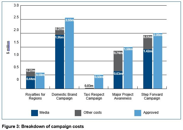 Figure 3: Breakdown of campaign costs