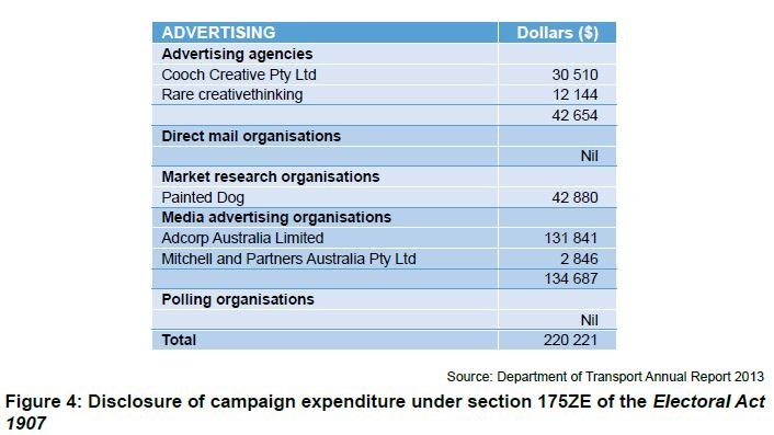 Figure 4: Disclosure of campaign expenditure under section 175ZE of the Electoral Act 1907