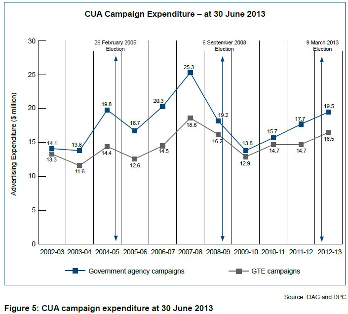 Figure 5: CUA campaign expenditure at 30 June 2013