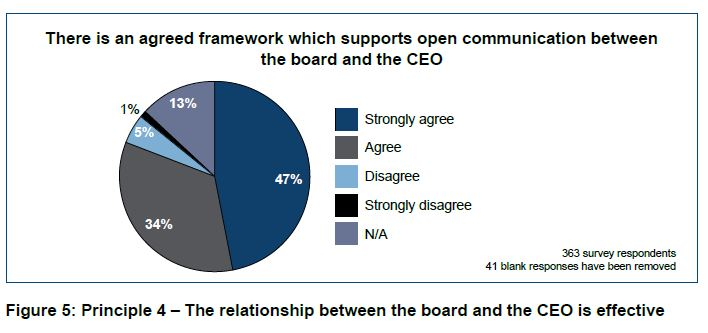 relationship between board and ceo