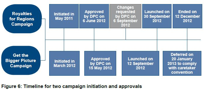 Figure 6: Timeline for two campaign initiation and approvals