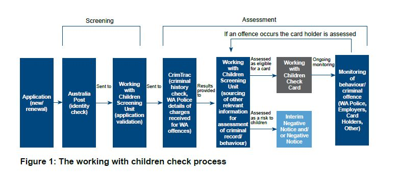 Figure 1 Working with Children Check process