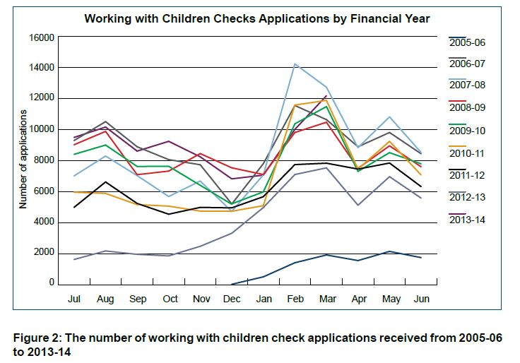 Figure 2 Number of working with children check applications
