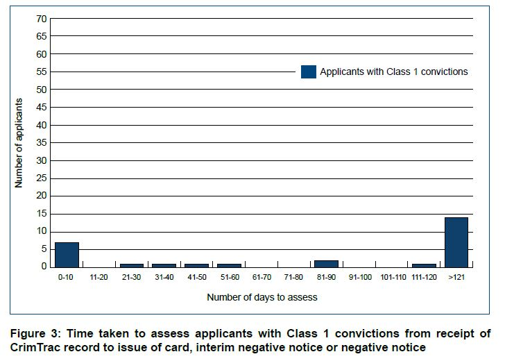 Figure 3 Time taken to assess applicants with Class 1 convictions
