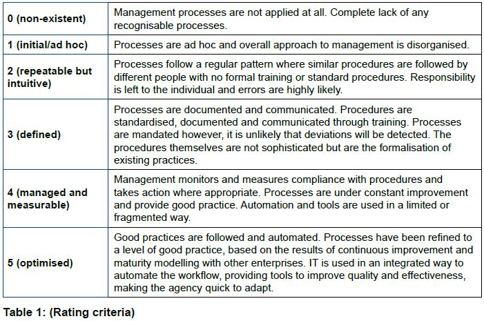 Table 1: GCCCA Rating Criteria