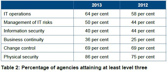 Table 2: GCCCA Percentage of agencies attaining at least level three