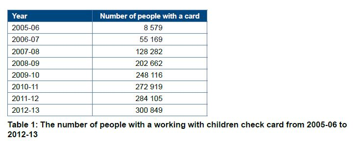 Table 1 Number of people with a working with children check card