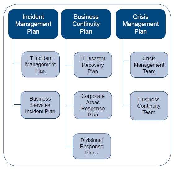 business continuity plan template canada - business continuity management program p32 office of the