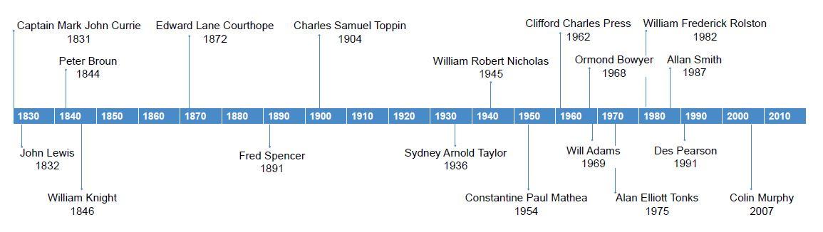 wiki timeline australian history