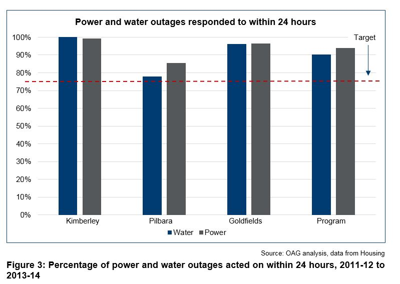 Figure 3 - Percentage of power and water outages acted on within 24 hours