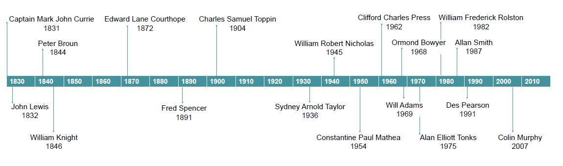 Auditor General Timeline
