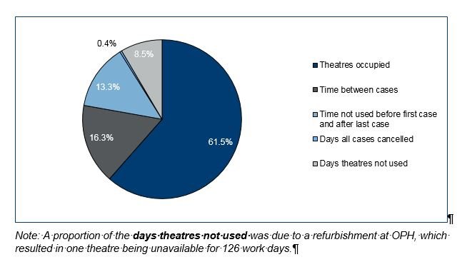 Days theatres not used