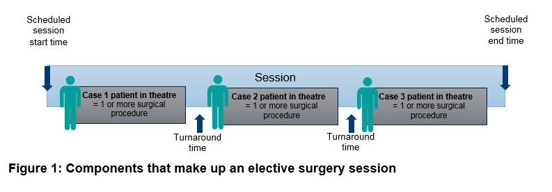 Figure 1 - Components that make up an elective surgery session