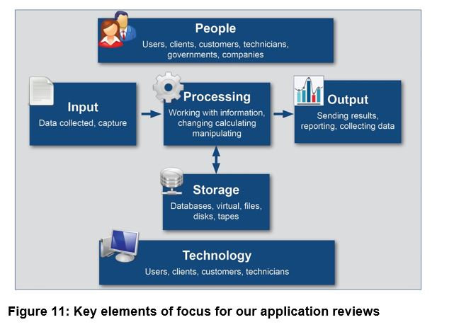Figure 11 - Key elements of focus for our application reviews