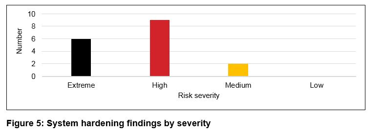Figure 5 - System hardening findings by severity