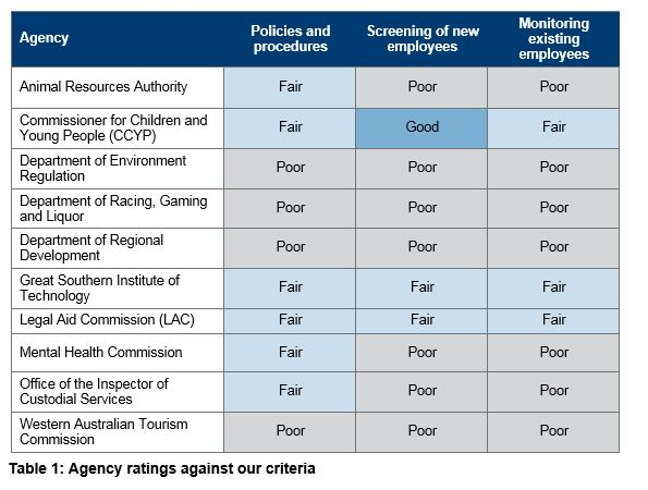 Table 1 - Agency ratings against our criteria