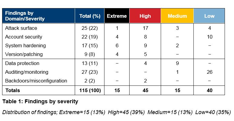 Table 1 - Findings by severity