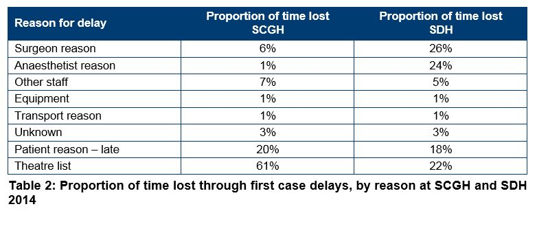 audit delay and the timeliness of Relative contributions of audit and management delays in corporate financial (2011) in examined the determinants of timeliness of audit reports, using data.