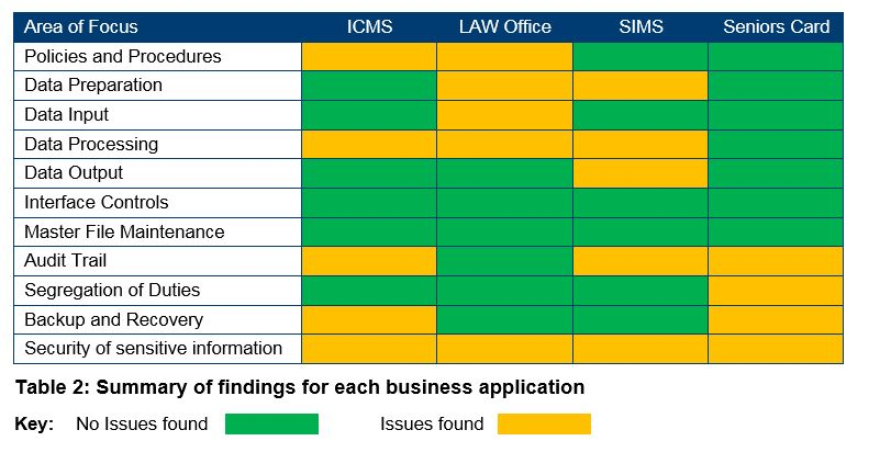 Table 2 -Summary of findings for each business application