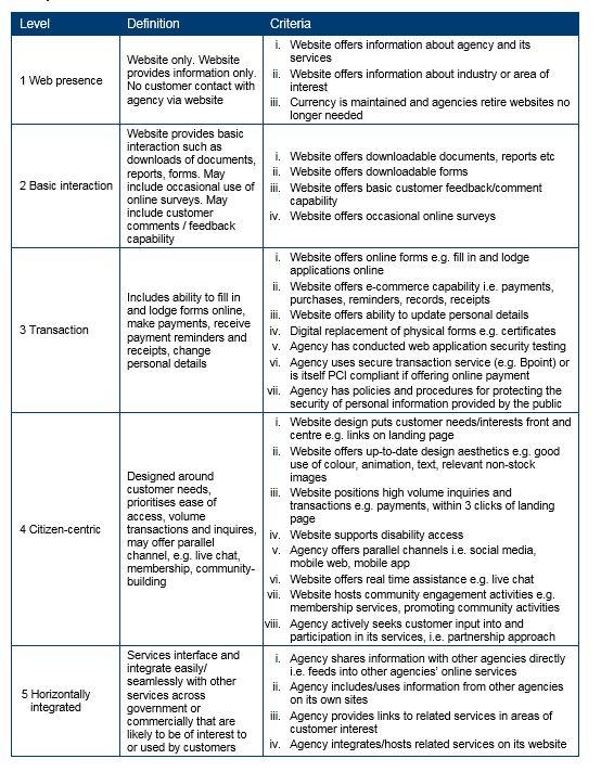 Appendix 2 - Online service maturity model
