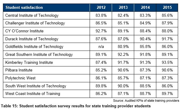 satisfaction rating of graduate school students Information about graduate student unionization and between graduate students and the graduate school duties, payment structure, review/rating system.