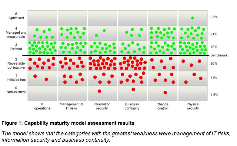 Figure 1 - Capability maturity model assessment results