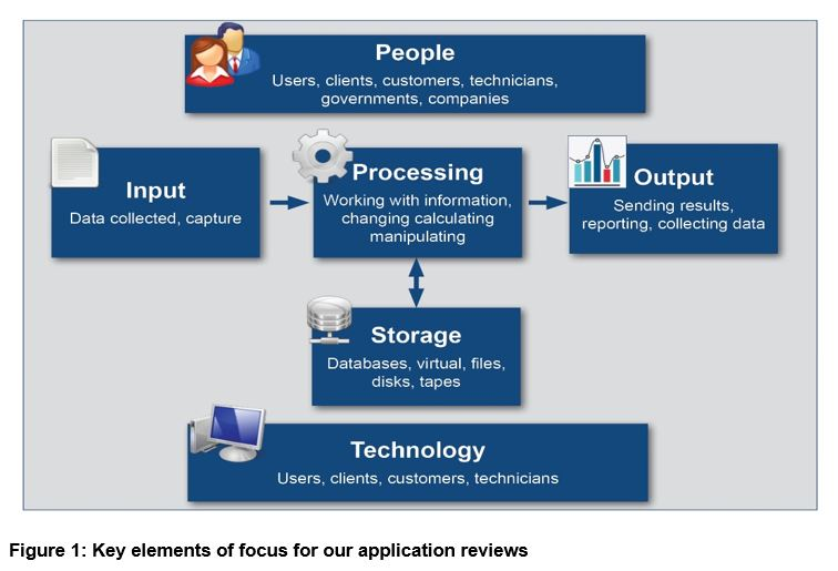 Key elements of focus for our application reviews
