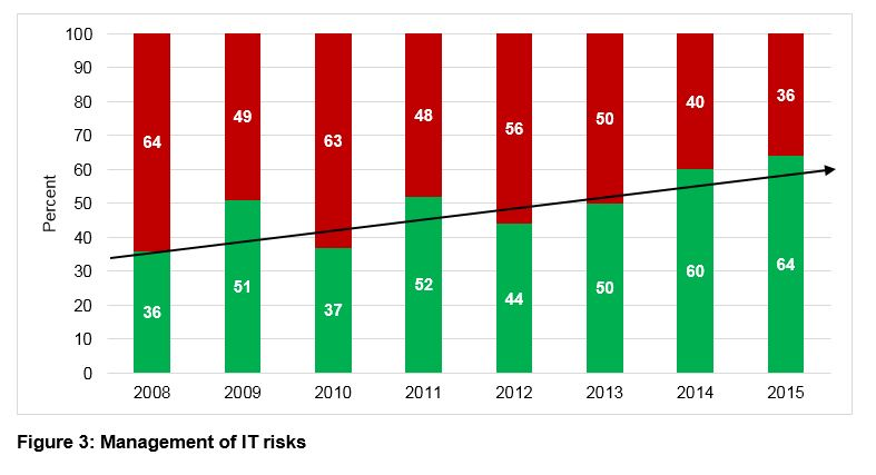 Figure 3 - Management of IT risks