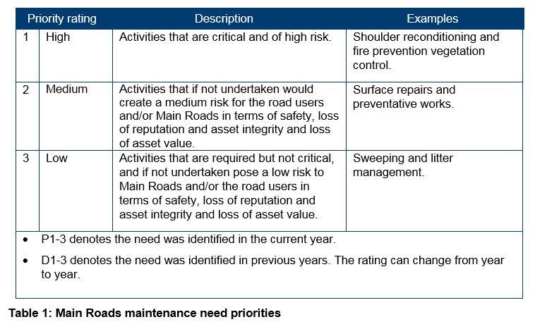 Table 1 - Main Roads maintenance need priorities