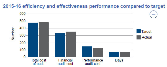 2015-16 efficiency and effectiveness performance compared to target